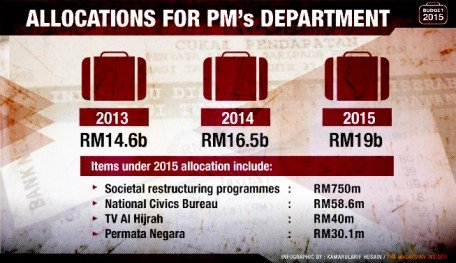 Malaysia_PMs-department-budget-2015_anilnetto_com copy